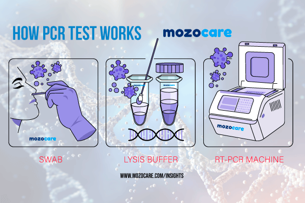 Rapid Screening & Early Detection with COVID‐19 Nucleic Acid Detection Kit & iPonatic